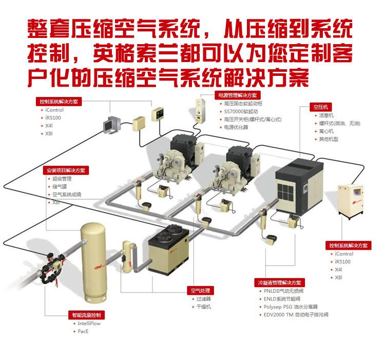 永磁变频螺杆空压机-英格索兰空压机型号-空压机后处理设备-烟台变频节能空压机代理商品牌